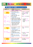 Học nhanh tiếng anh - Usages Of Tenses