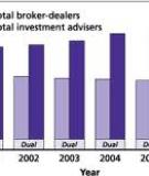 Study on Investment Advisers and Broker-Dealers