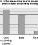 Public Sector Accounting - An Interdisciplinary Field Involving  Accounting, Economics, and Jurisprudence