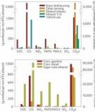 Increased estimates of air-pollution emissions from Brazilian sugar-cane ethanol