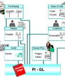 General Ledger Accounting (FI-GL)